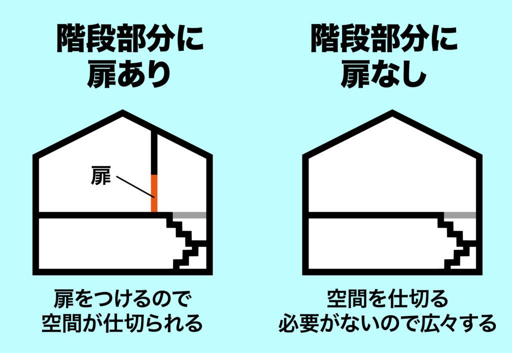 階段部分扉の解説